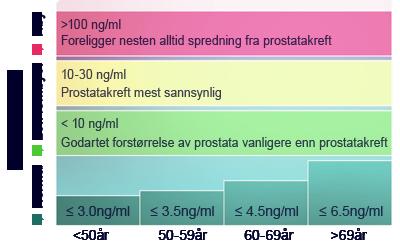prostatakreft spredning lymfeknuter